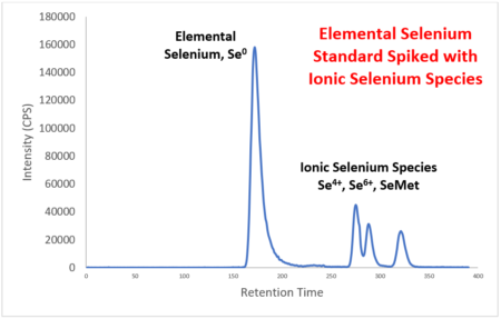 Elemental Selenium Standard Spiked with Ionic Selenium Species