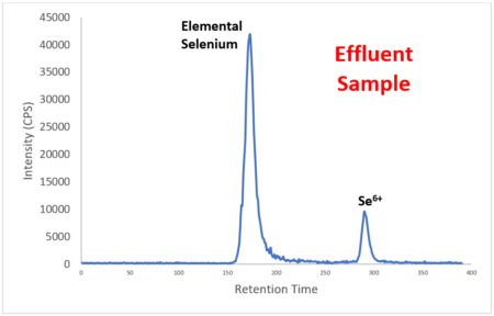 Effluent Sample