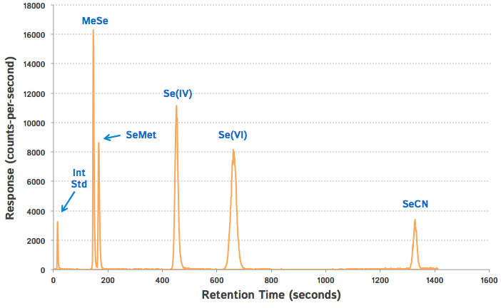 Typical Chromatogram for Selenium Speciation by IC-ICP-MS