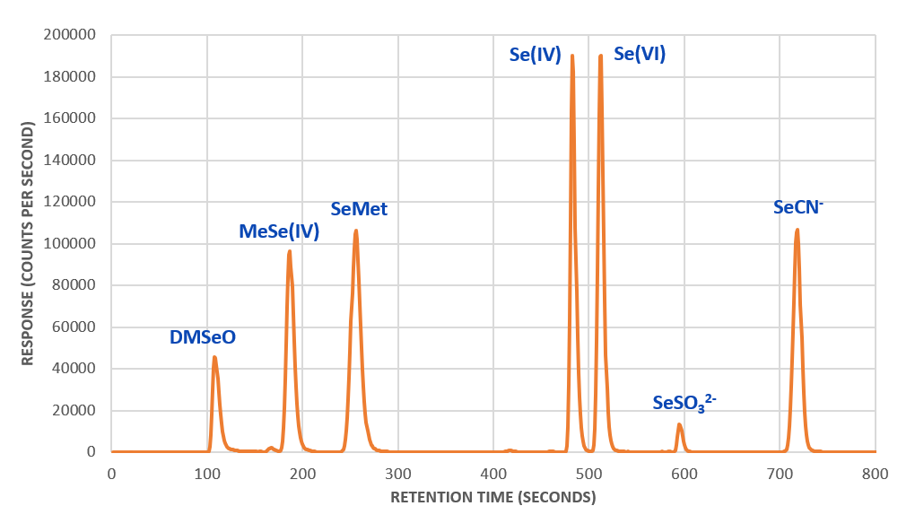 Example chromatogram for selenium speciation by IC-ICP-CRC-MS